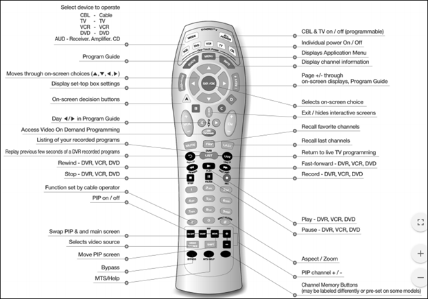 Synergy V Remote Set Up Guide