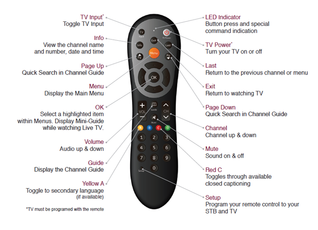 DTA Remote Set Up Guide