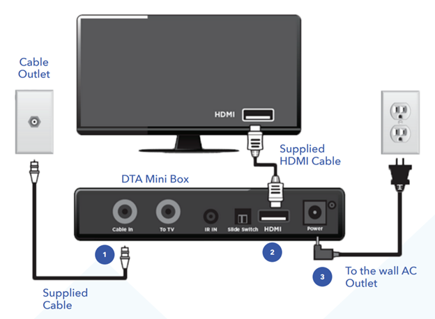 Cable Box Self Install Diagram