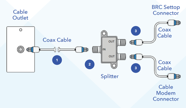 Multiple Devices Splitter Diagram
